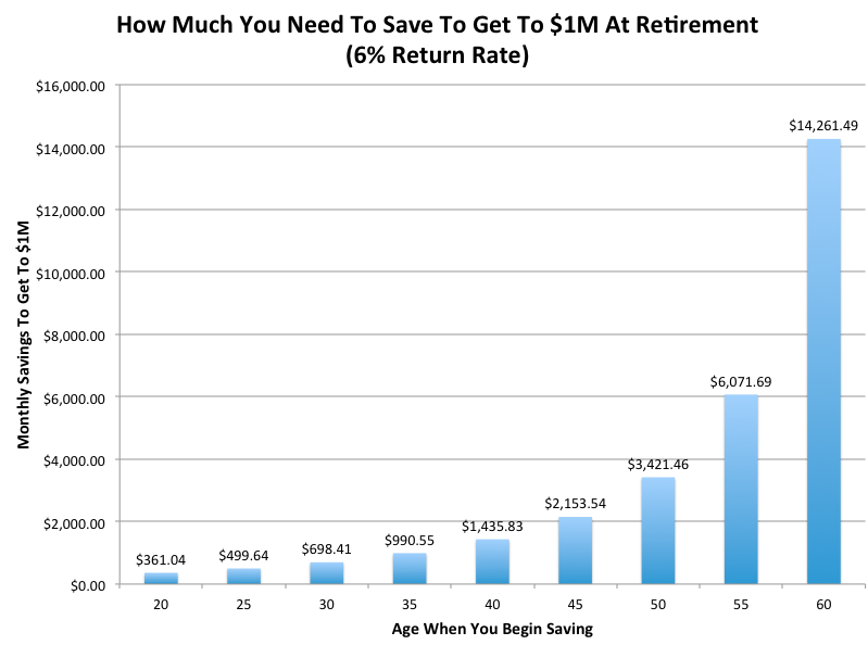 What Should I Be Saving To Retire With 1 Million Dollars In The Bank